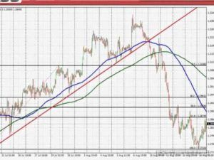 Top 8 forex trading mistakes