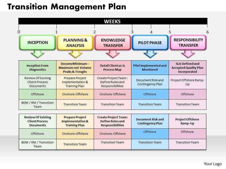 knowledge management graphics - Google Search IKNS- KM - transition plan template