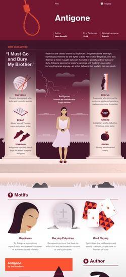 005 Antigone infographic Antigone, Book infographic