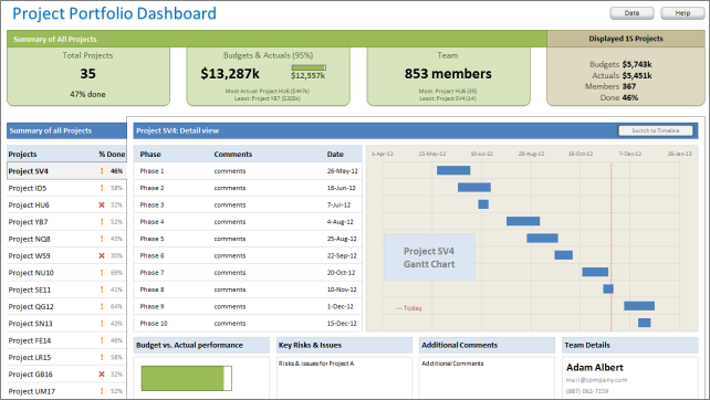 Free Excel Dashboard Templates And Readers My New Download - Project dashboard template