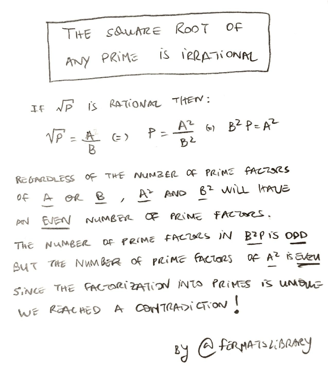 The Square Root Of Any Prime Is Irrational
