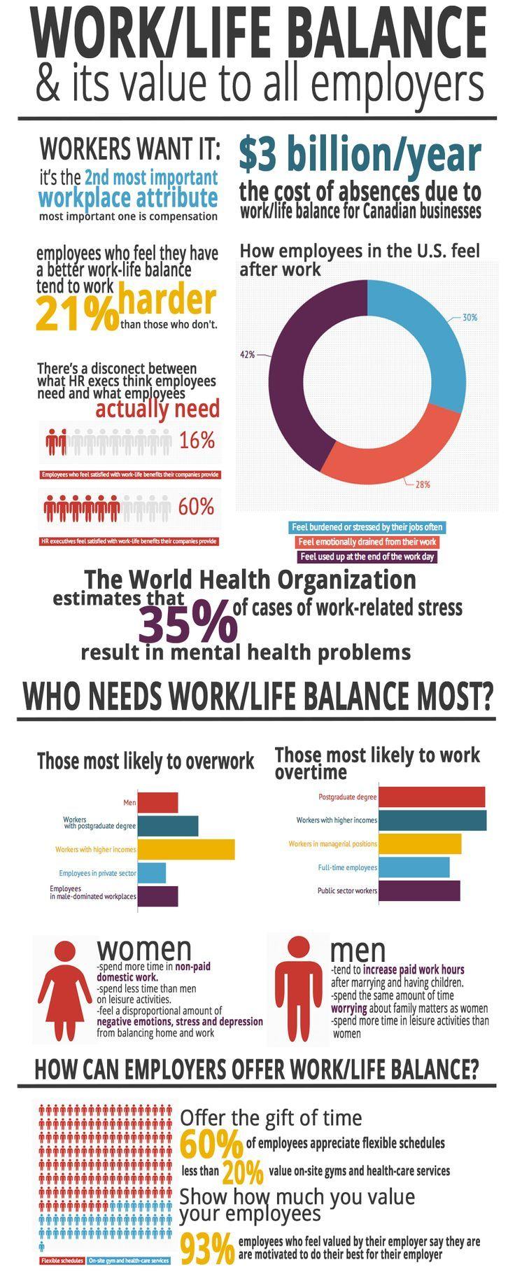 Worklife balance all employers should encourage it