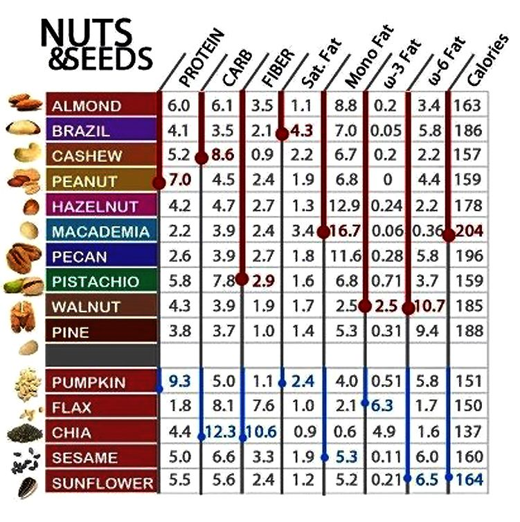 Nuts Nutrition Comparison Chart Besto Blog