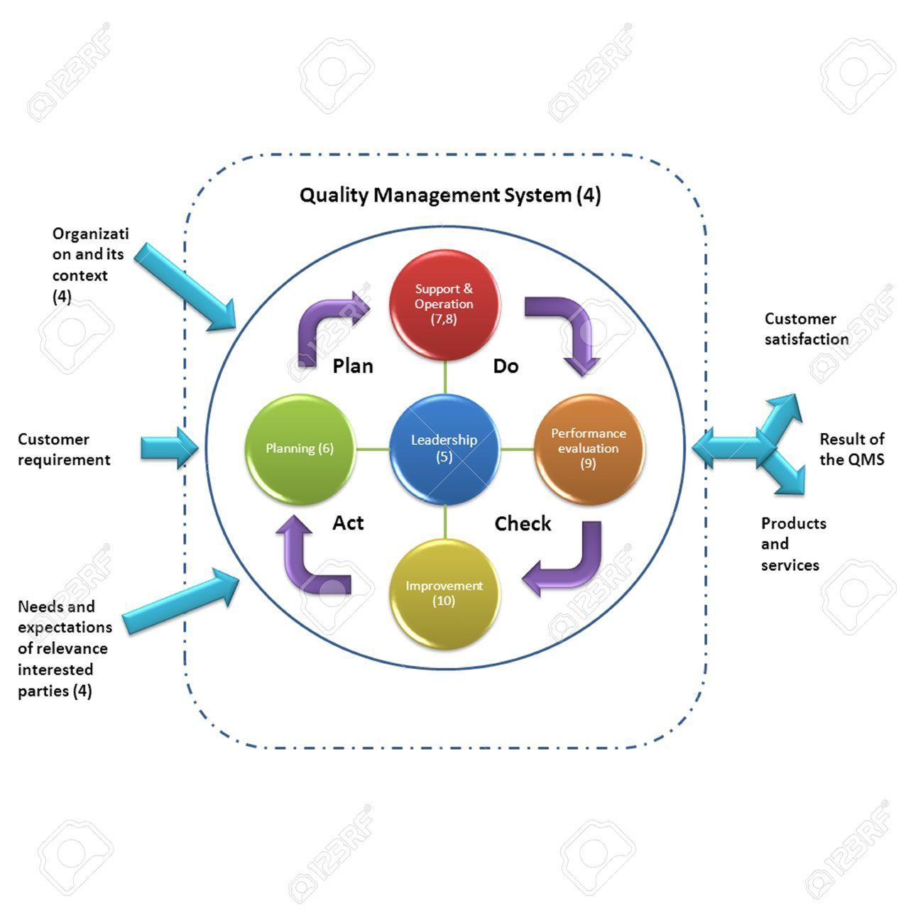 Revised Quality Management System Model Iso 9001 2015 And Iso14001 2015 System Model Environmental Management System Management