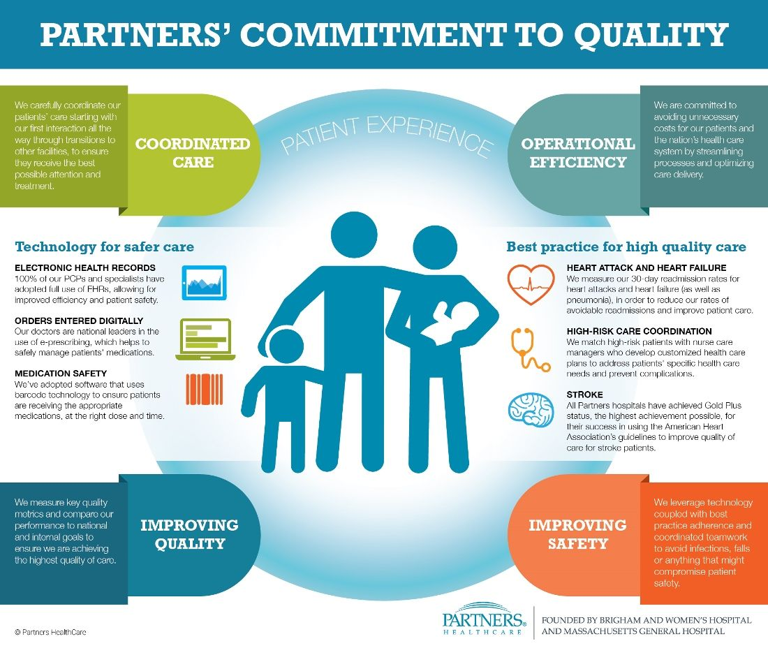 Quality And Safety Health Care Primary Care Healthcare Quality