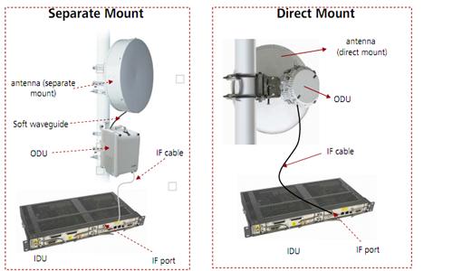 Microwave Communication Equipment