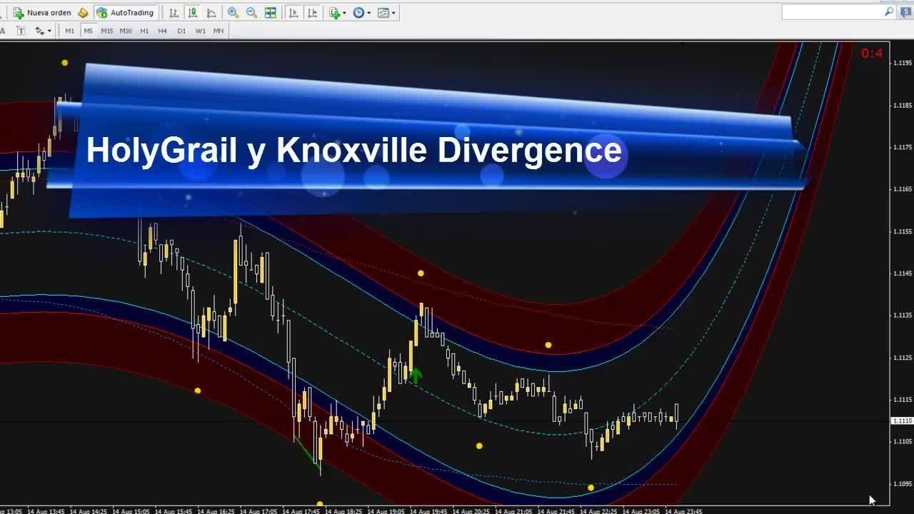 Estrategia Holygrail Y Knoxville Divergence Forex Trading