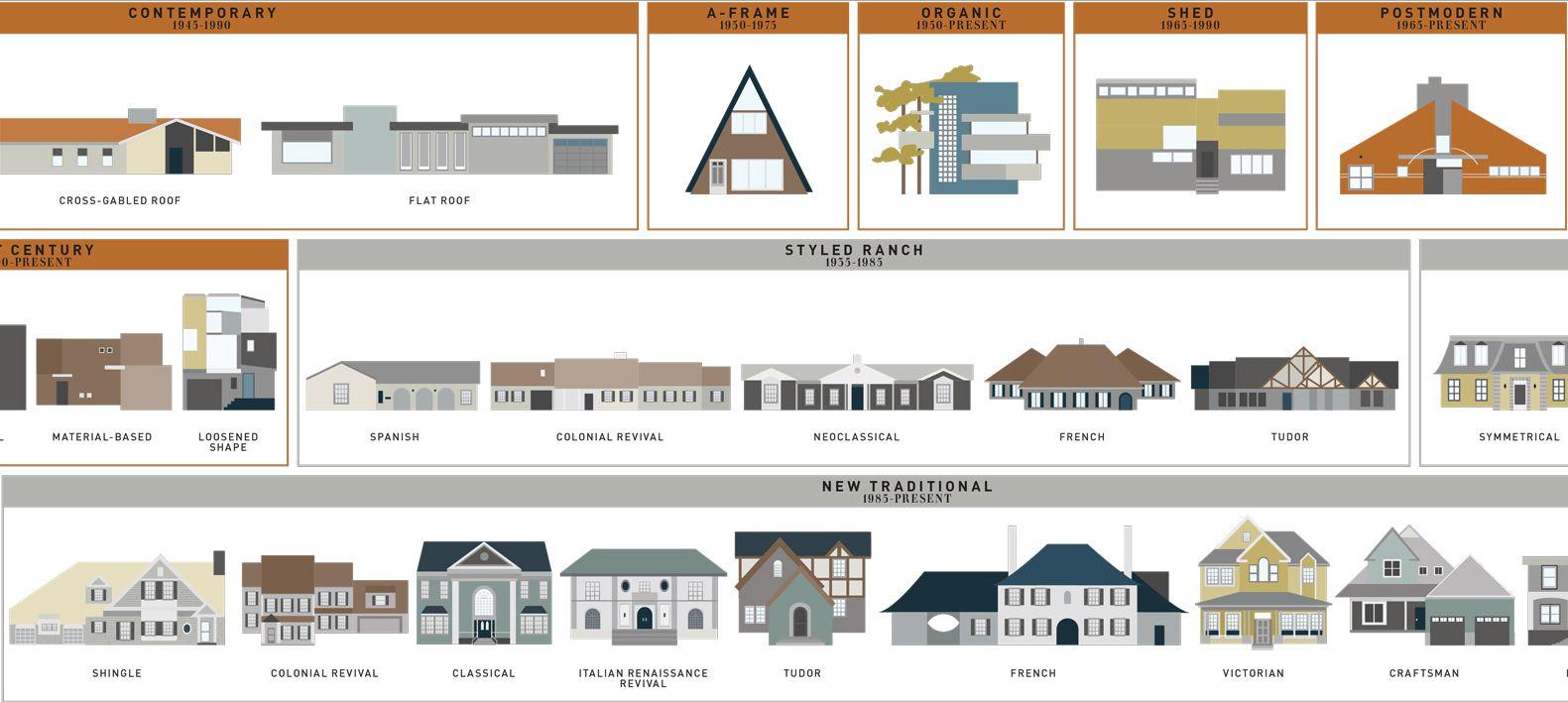 Veracularte House Styles Architecture Architecture Design