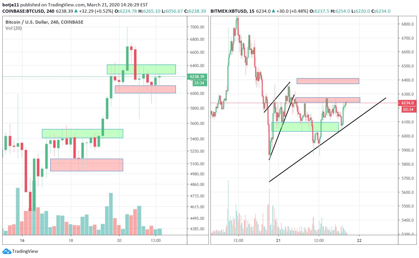 tradingview coinbase btc)