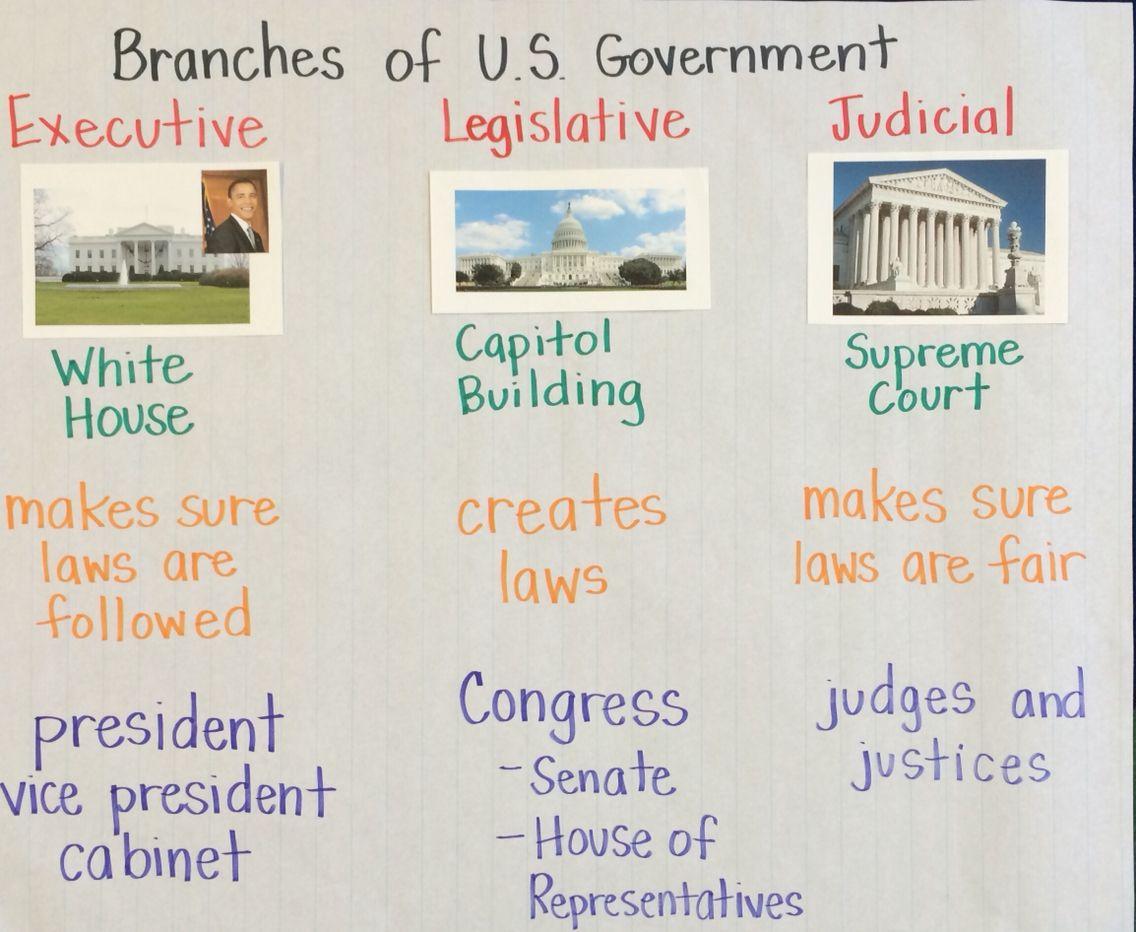 Branches Of Government Anchor Chart Social Studies Activities Homeschool Social Studies Teaching Social Studies