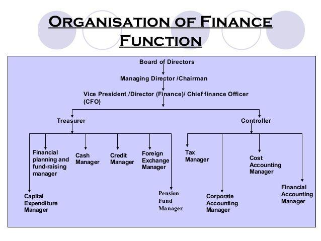 Organisation of Finance Function Board of Directors Managing ...
