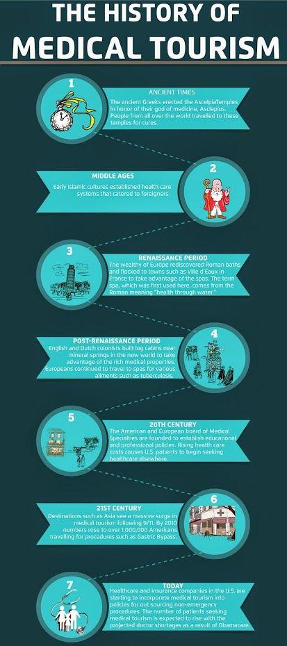 The History Of Medical Tourism Medical Tourism Tourism Tourism