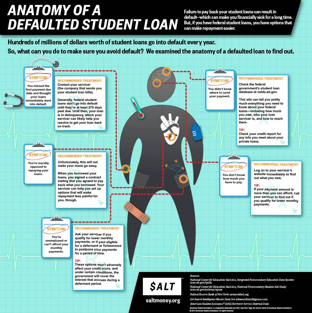 Know The Symptoms Of Student Loan Default Student Loans