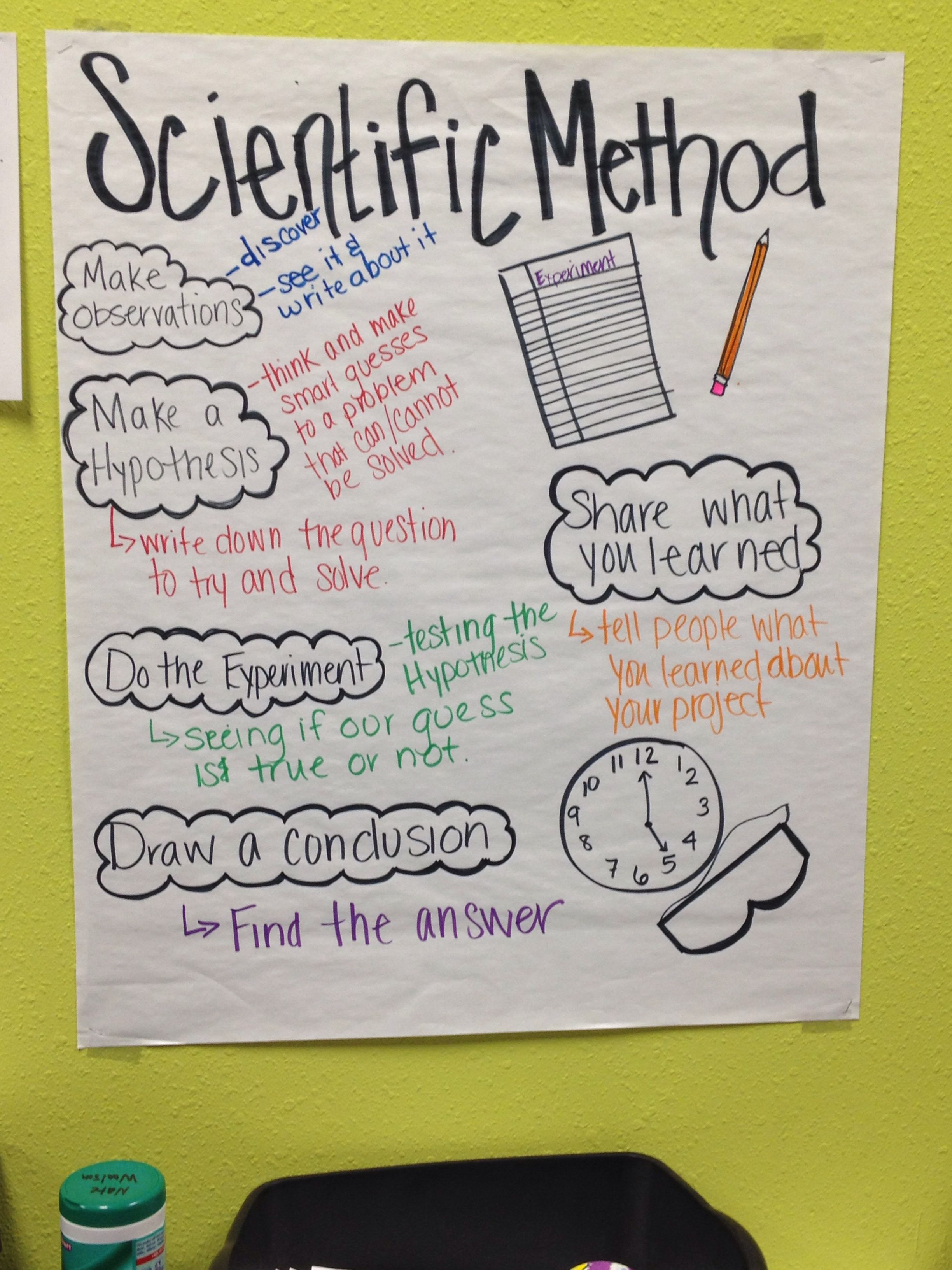 Scientific Method Anchor Chart With Images