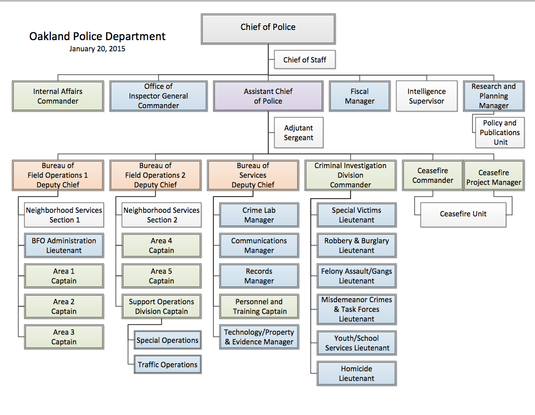 Oakland Pd Org Chart Note When Searching Oakland City