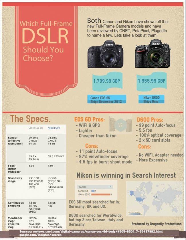 Nikon D600 vs Canon EOS 6D | Tech | Pinterest | Canon EOS, EOS and Nikon