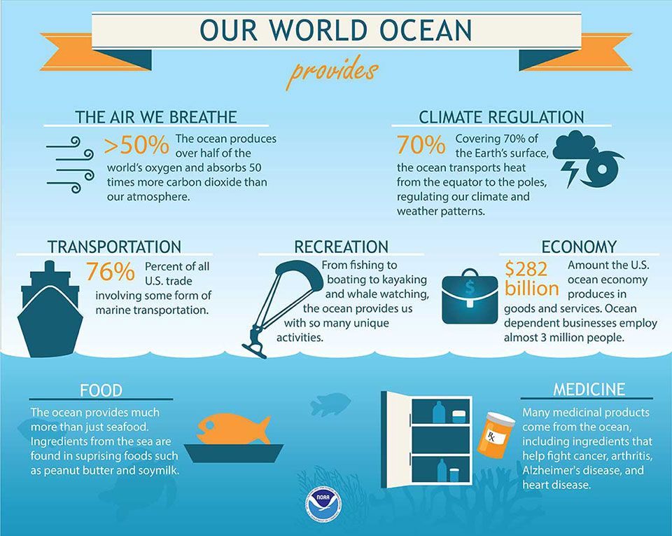 Infographic Showing Benefits Of The Ocean Text Content Of