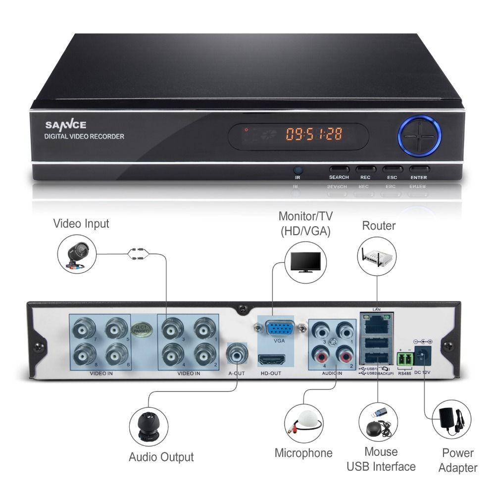 sannce 8 channel 720p 1080n h 264 video recorder hdmi network cctv rh pinterest com