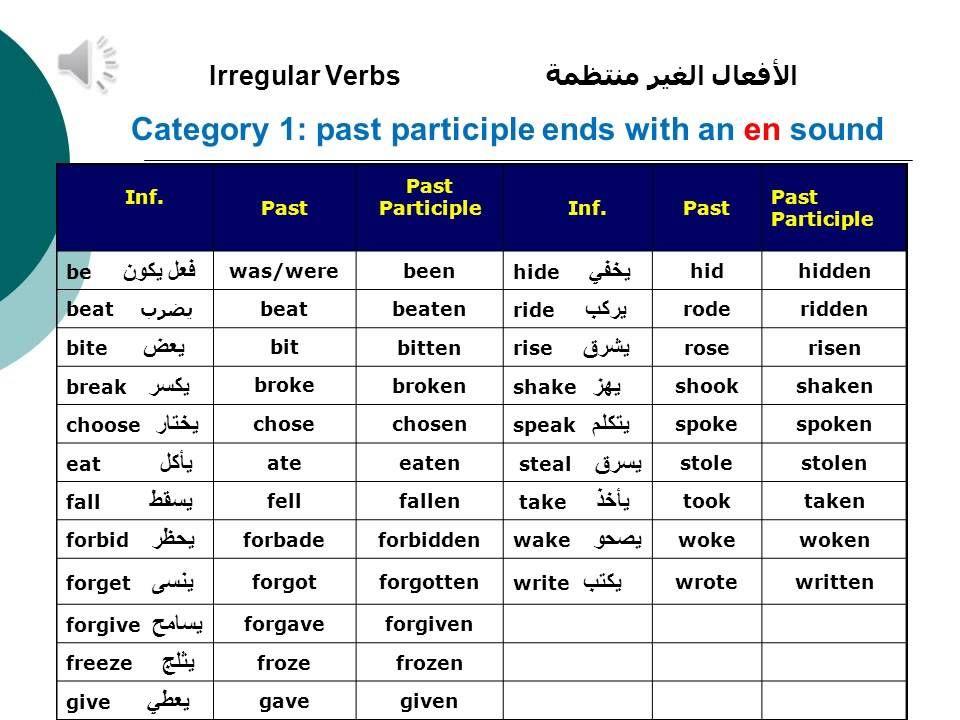 Basic English Grammar For Arab Students   Learn Irregular Verbs   Resume  Verbs List  Resume Verbs List