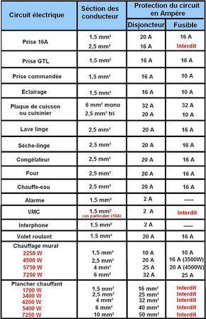 Norme Electrique Nfc 15-100 | Électricité | Pinterest | Electrique