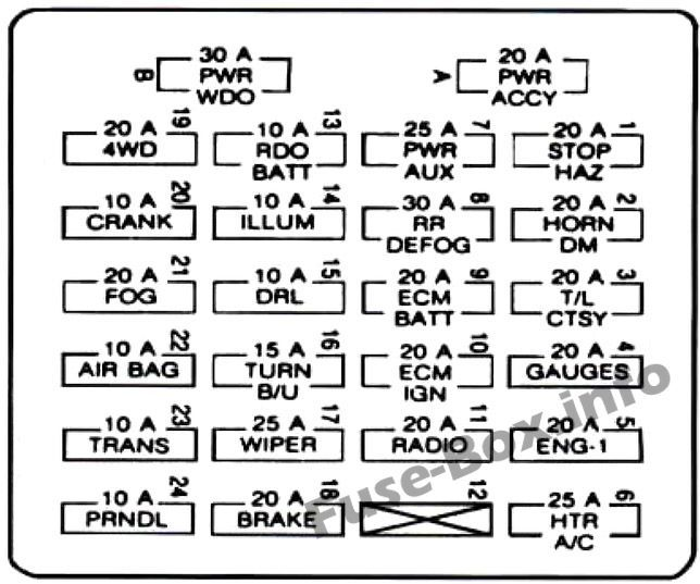 Instrument panel fuse box diagram: Chevrolet S-10 (1995