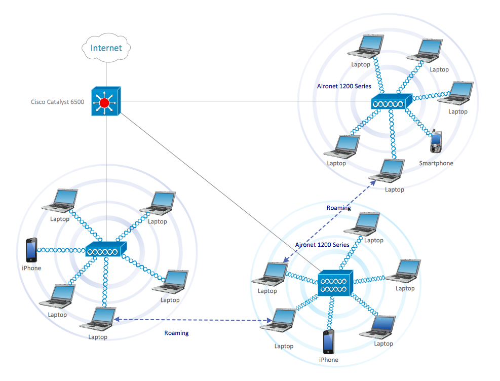 cisco network diagram - roaming wireless local area network diagram