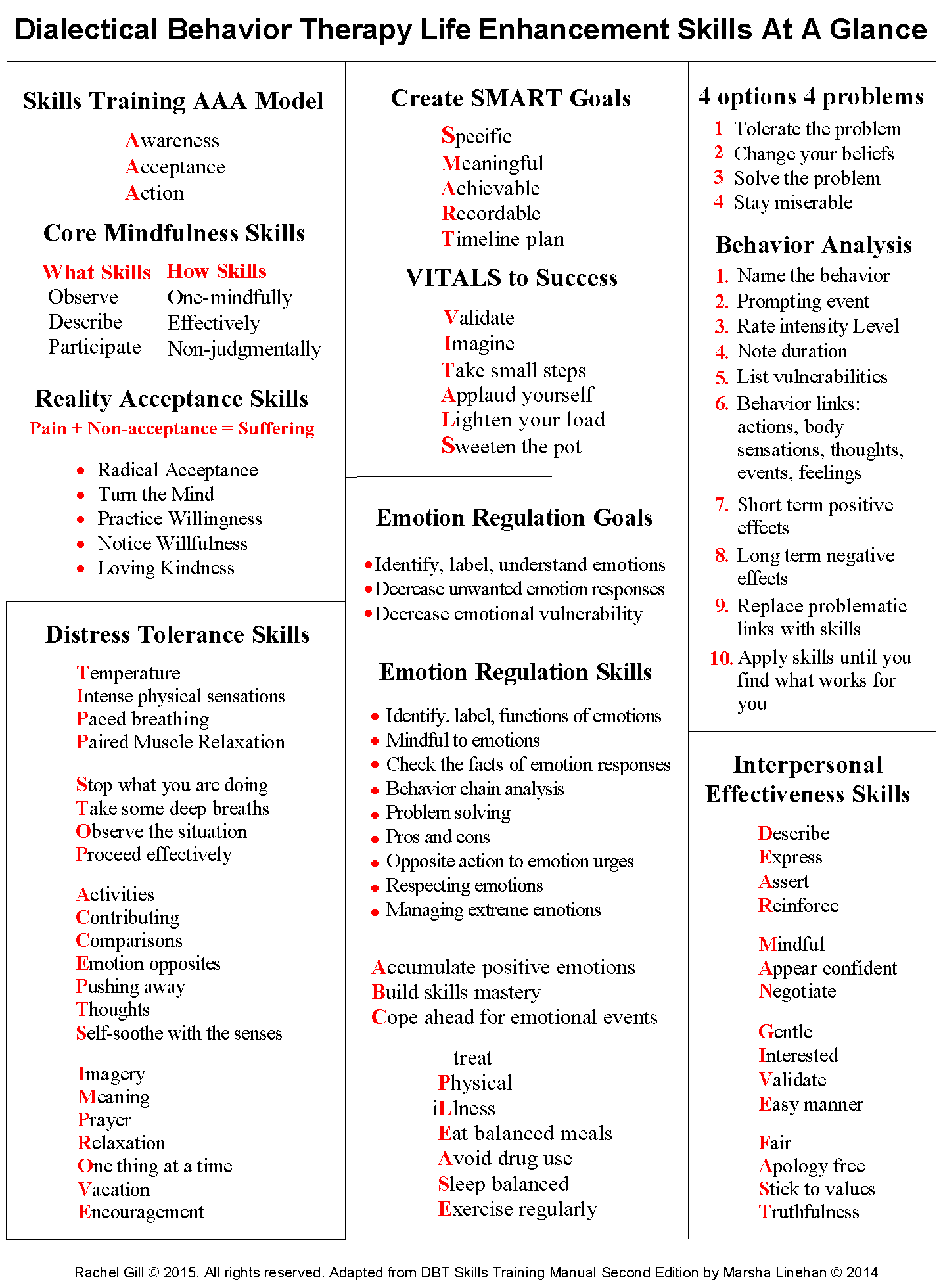 Dbt Skills Training Modules Handouts Amp Worksheets Dbt Skills At A Glance Dbt Skills Quick