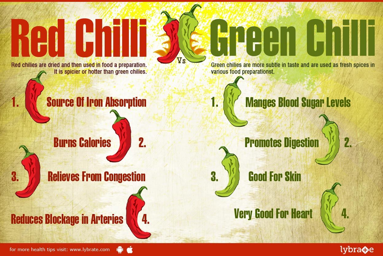 Red Chili Vs Green Chili What's Hot? By Dr. Shashank