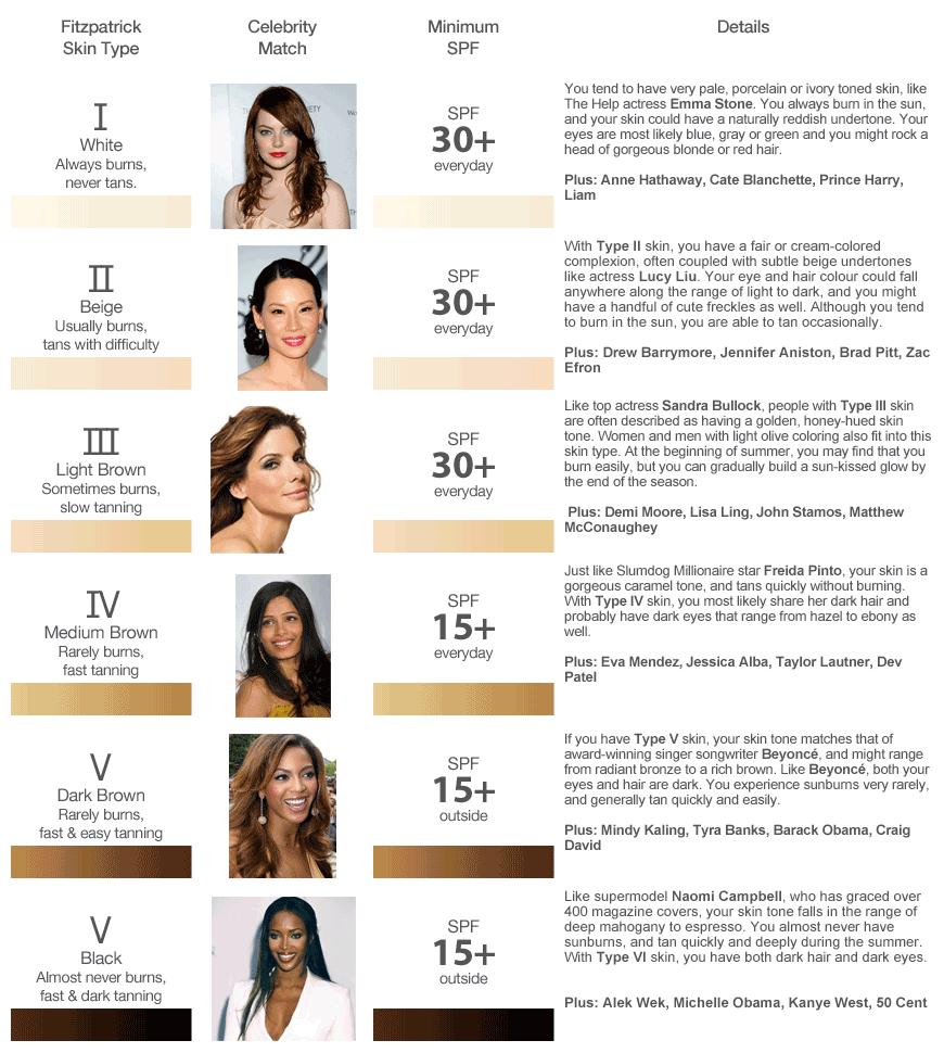 Skin Type Guide - Fitzpatrick / Dermatologists #1
