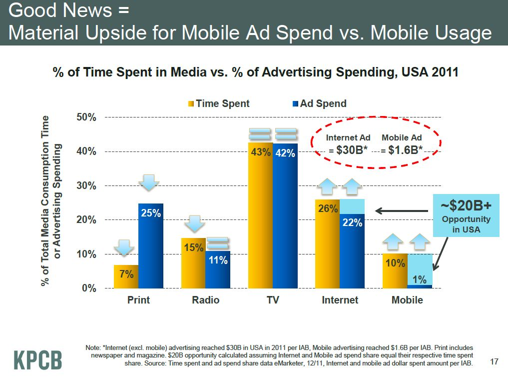 Material Upside for Mobile Ad spend Vs Mobile usage - Meeker mobile prezo via @msuster