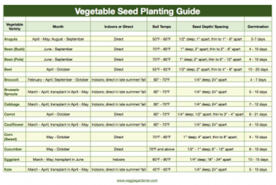 free pdf charts found here: Planting guide (when they germinate, to plant etc), Companion Planting Guide, and Storage Guide. free pdf charts found here:  Planting guide (when they germinate, to plant etc), Companion Planting Guide, and Storage ee pdf charts found here:  Planting guide (when they germinate, to plant etc), Companion Planting Guide, and Storage Gu...