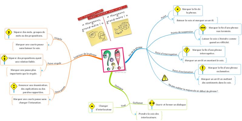 Francais Site De Stylo Rouge Et Crayon Gris Carte Mentale Carte Conceptuelle Ponctuation