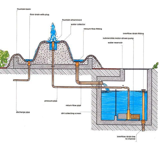 Fountain Design Guide Fountain Design Water Wall Fountain Garden Water Fountains