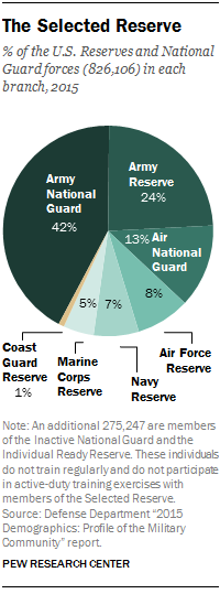 The Demographic Makeup Of The Country S Active Duty Force Has Changed Over Time And Those Changes Tend To Reflect Trends In Th Demographics Facts Army Reserve