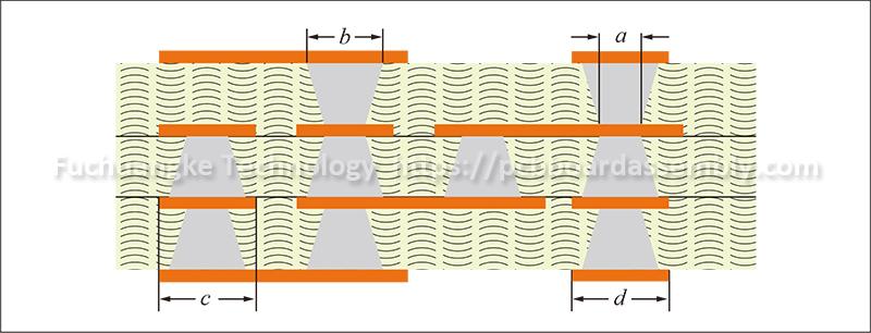 Ipc 2226 Standard For Hdi Pcb Design Hdi Board Manufacturer Pcb Design Printed Circuit Board Circuit Board