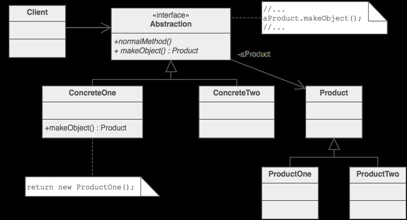 Scheme Of Factory Method