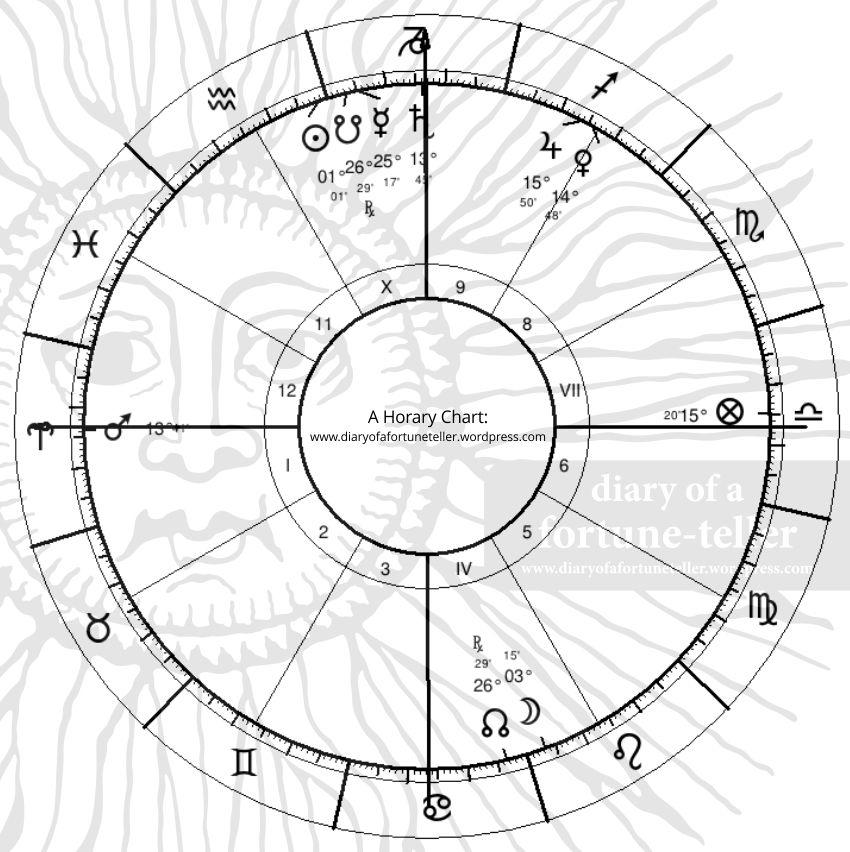 cancer astrology january 11