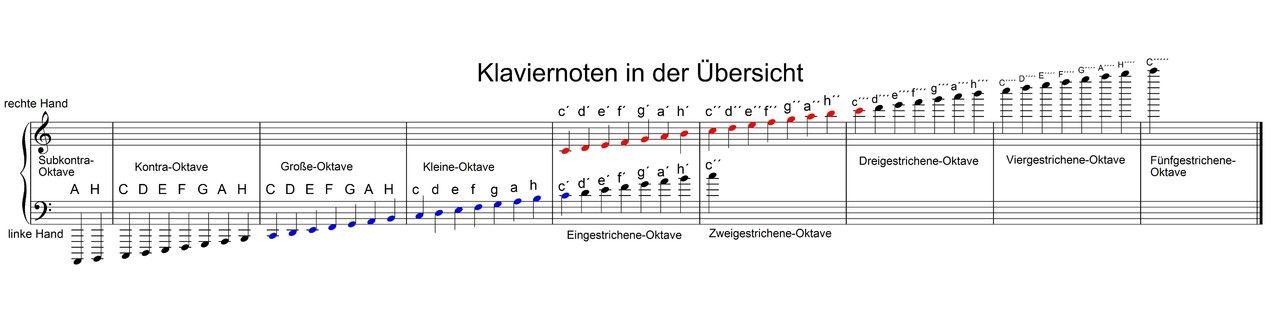 Klaviernoten Linke Hand