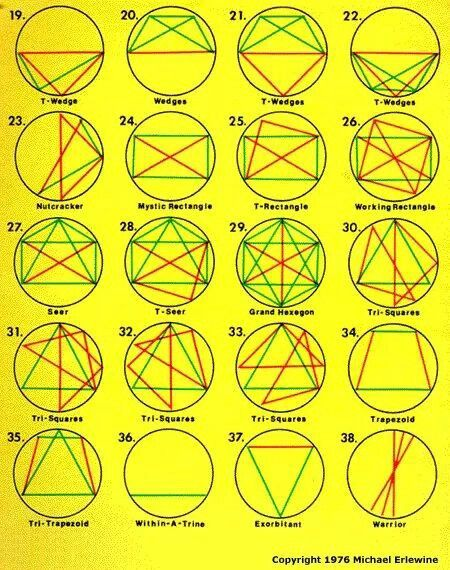 astrology birth chart patterns