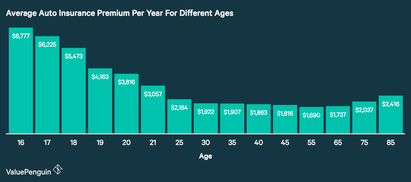 160 reference of auto insurance by age in 2020 kfz