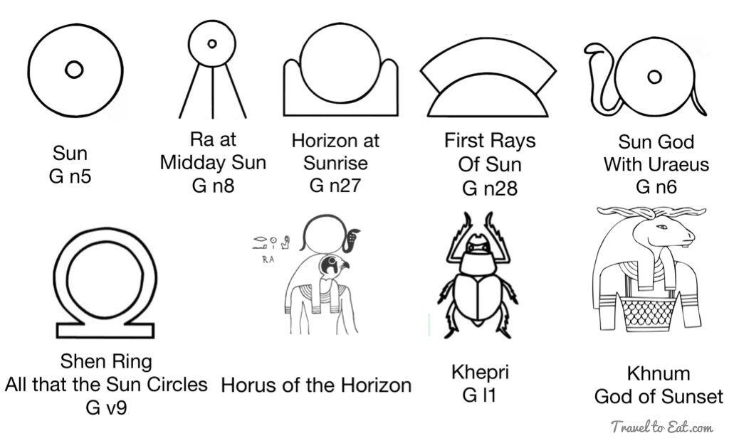 Egyptian hieroglyphs and sacred symbols travel to eat