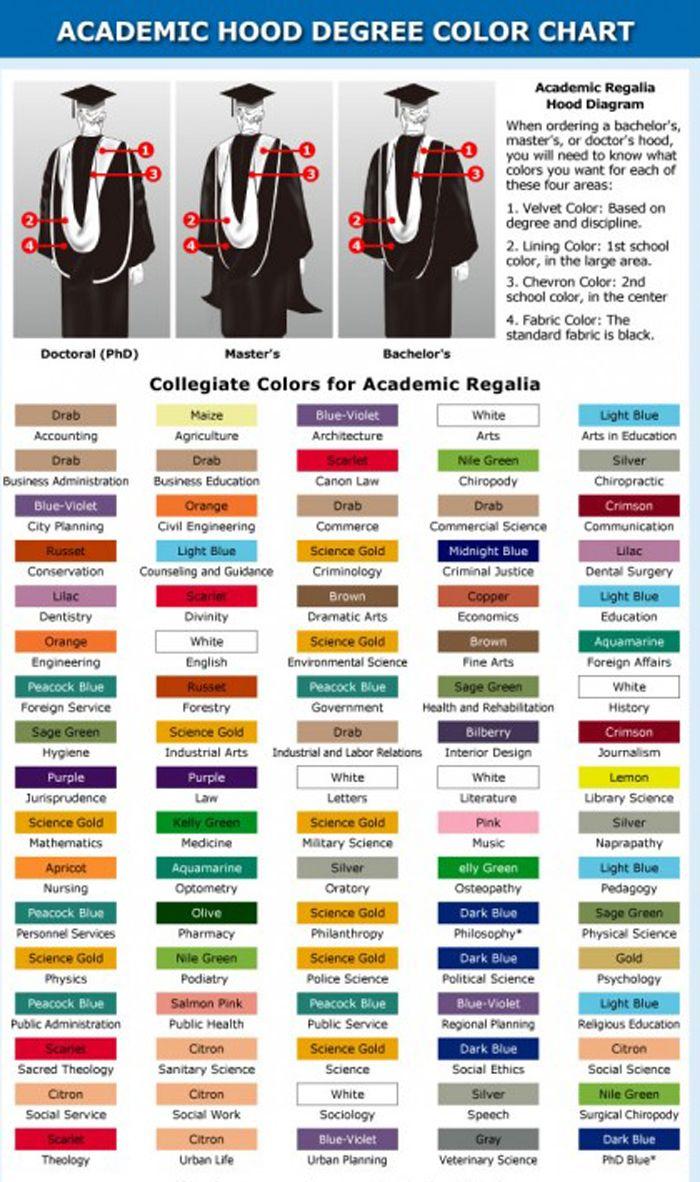 Academic Regalia Google Image Result for http://maggiemaggio.com ...