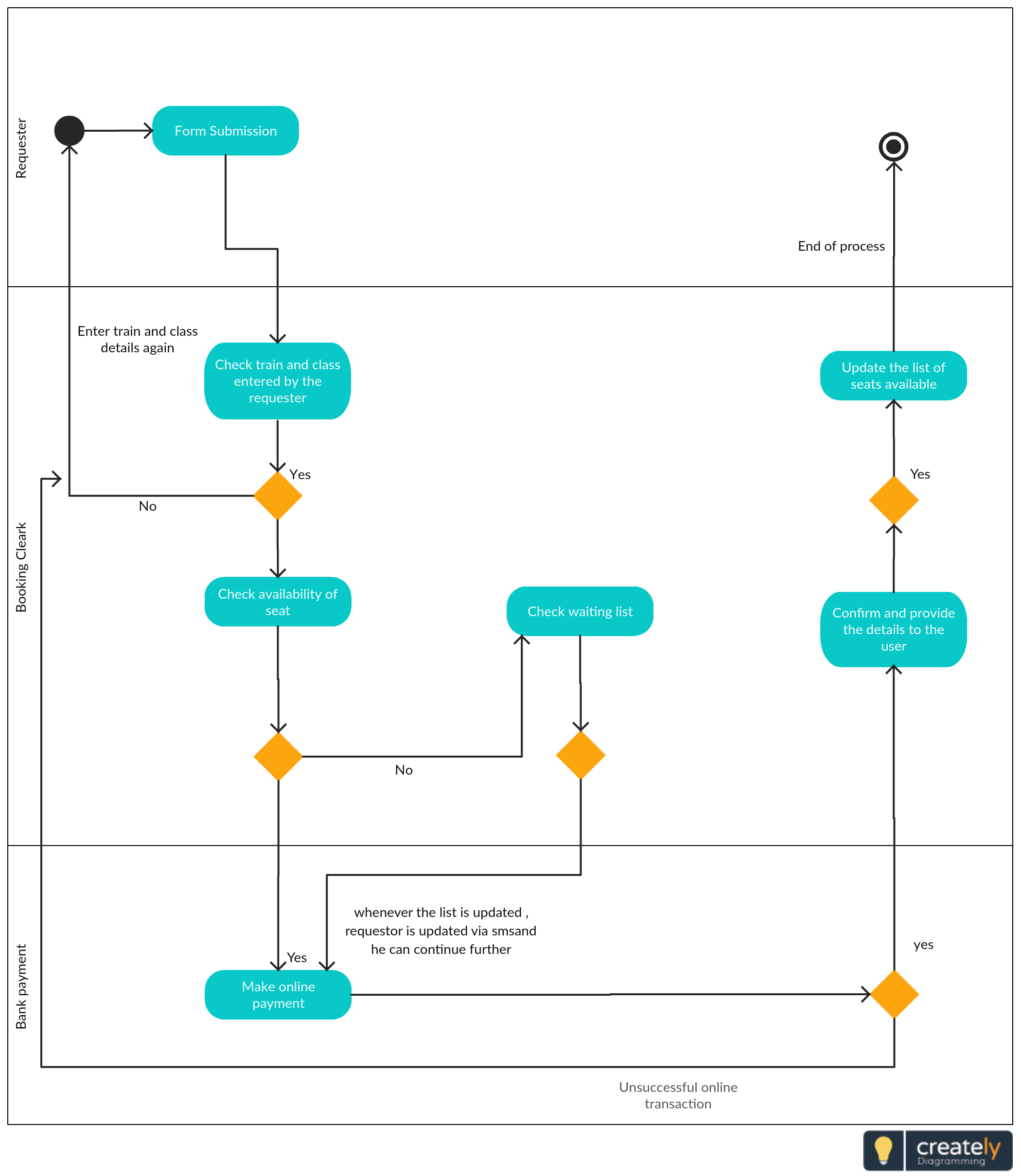 an activity diagram template for a railway ticket reservation workflow this flow presents the subjects involved in the system and the process of booking  [ 2100 x 2420 Pixel ]
