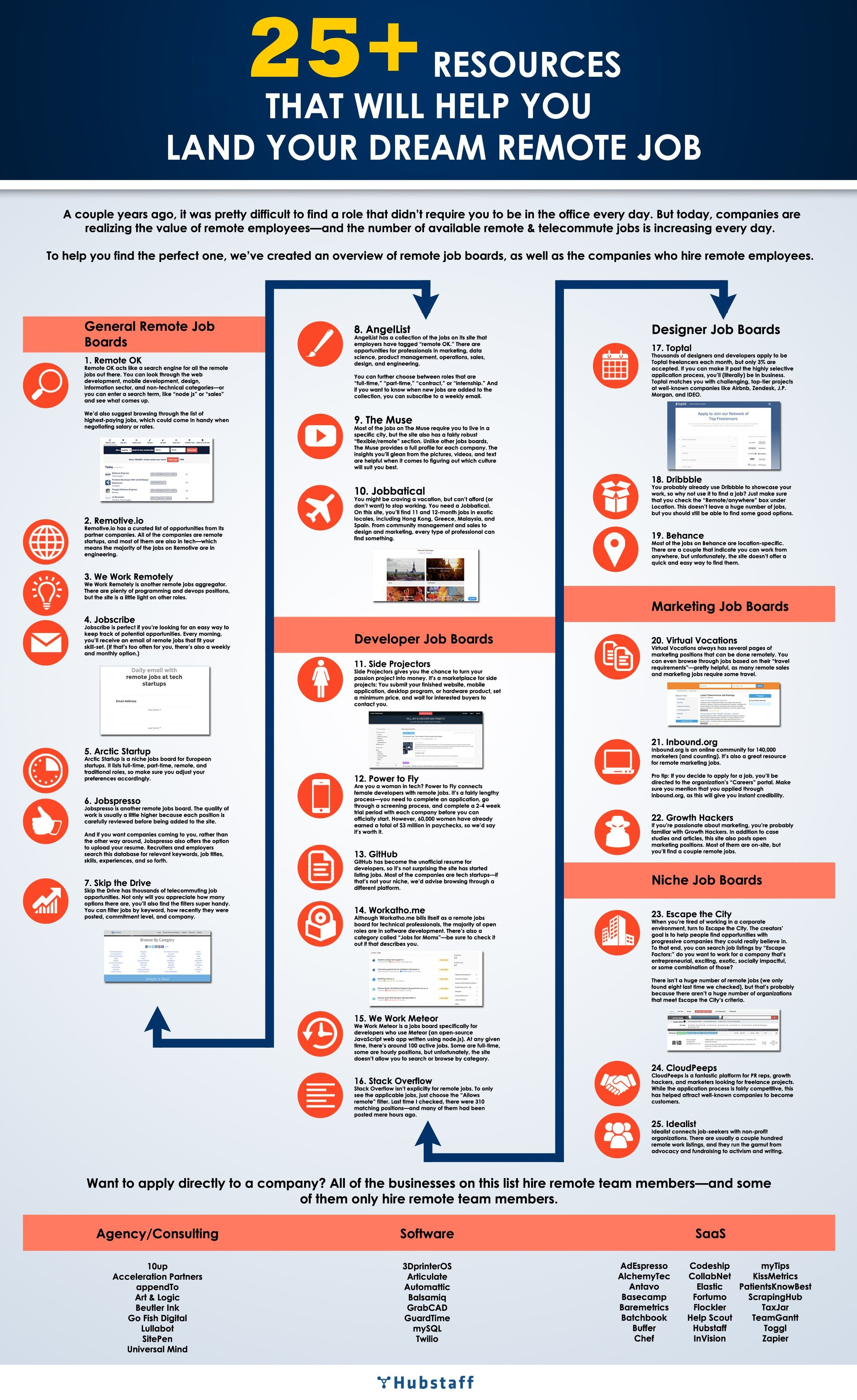25+ Resources to Aid Your Remote Job Search - #Infographic