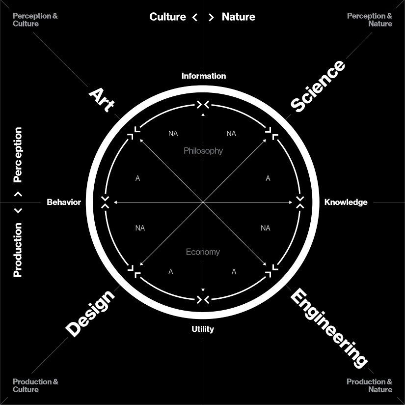 MIT Media Lab / Journal of Design and Science / Krebs Cycle of Creativity by Neri Oxman