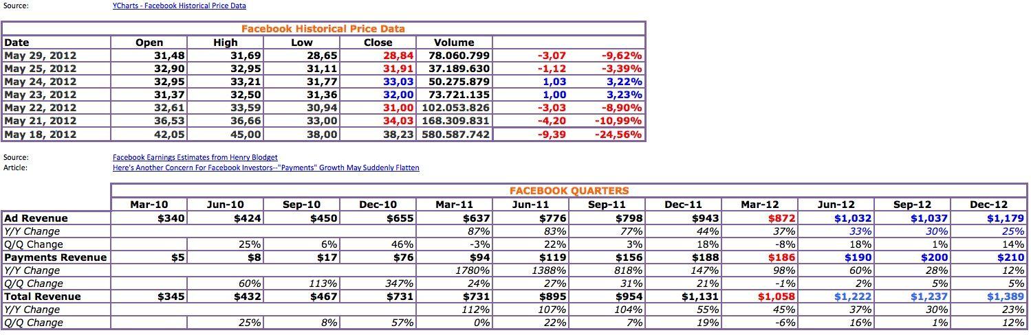 Facebook Stock Price Revenue Httpsfacebookphotop