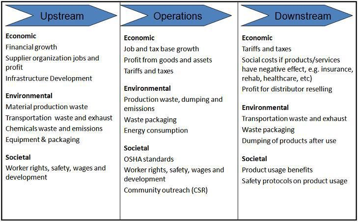 Triple Bottom Line Sustainability And Value Chain Analysis