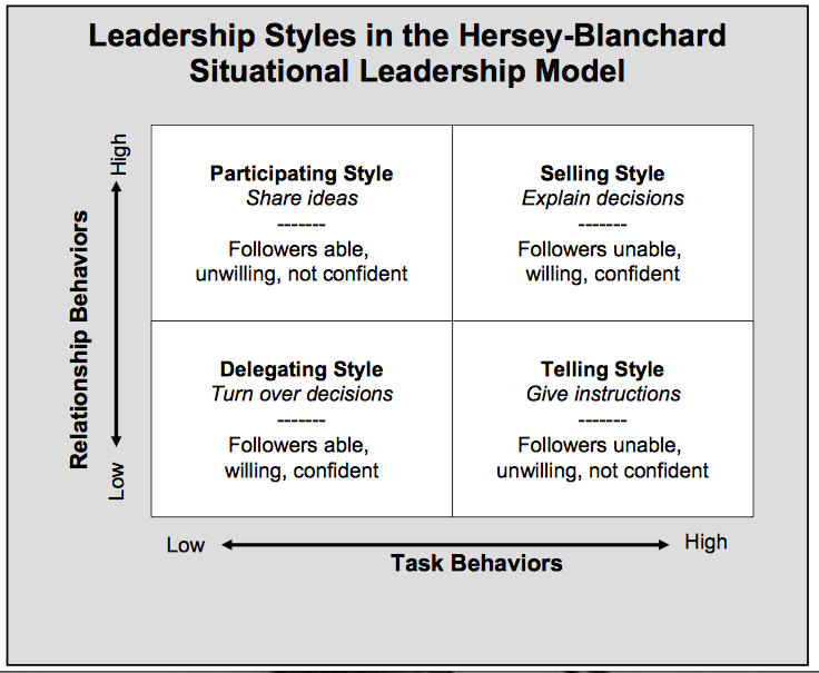 image result for situational leadership style maturity level  image result for situational leadership style maturity level