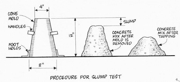 Pin on Testing Concrete