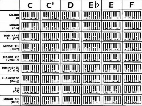 Chart Of Piano Chords C And C Key C C C E G Cm C Eb G C7